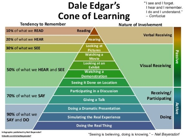 Dale-Edgar's-Cone-of-Learning
