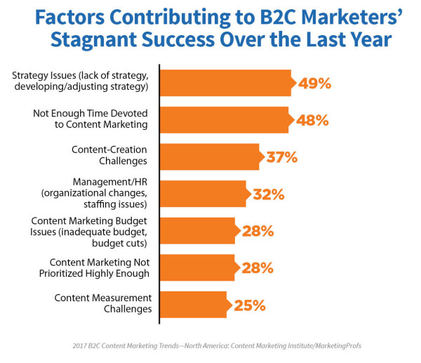 2017-b2c-research-stagnant-success