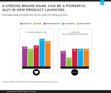 nielsen-2015-purchase-study