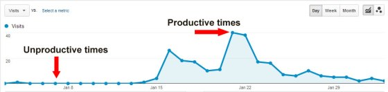 how to be productive writer