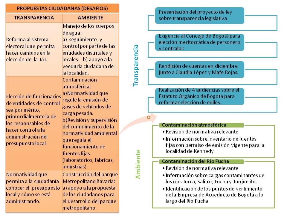 diapositiva desafios y gestion angelica