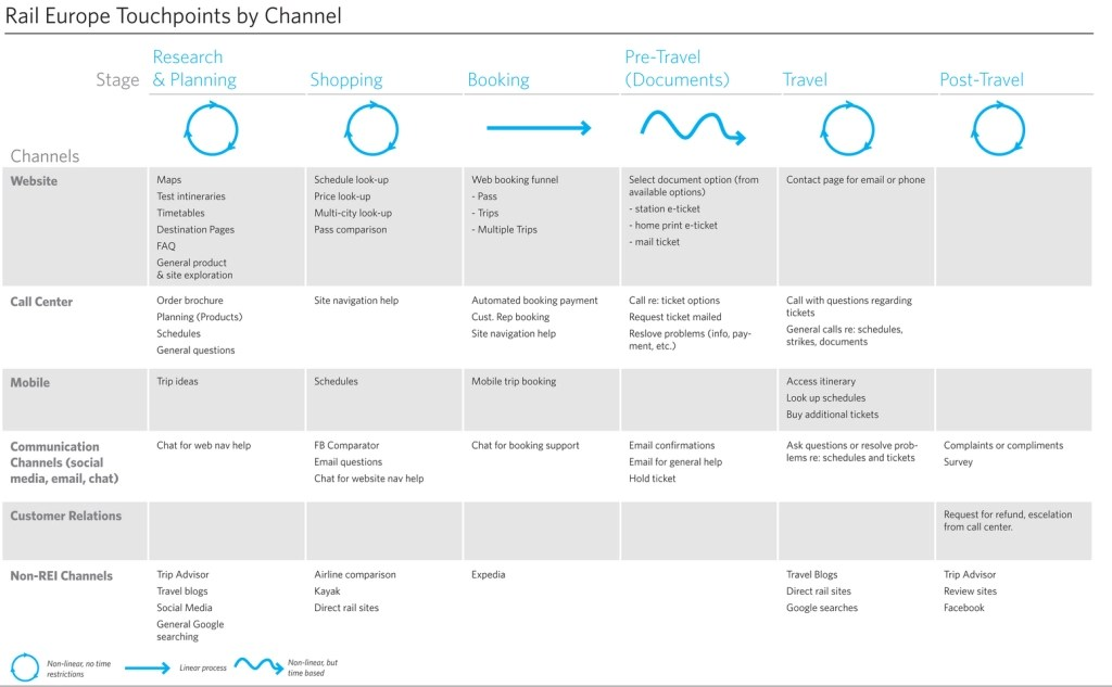Adaptive Path Customer Journey Touchpoints
