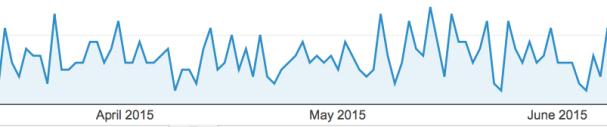 Overall Quora Traffic Statistics - image