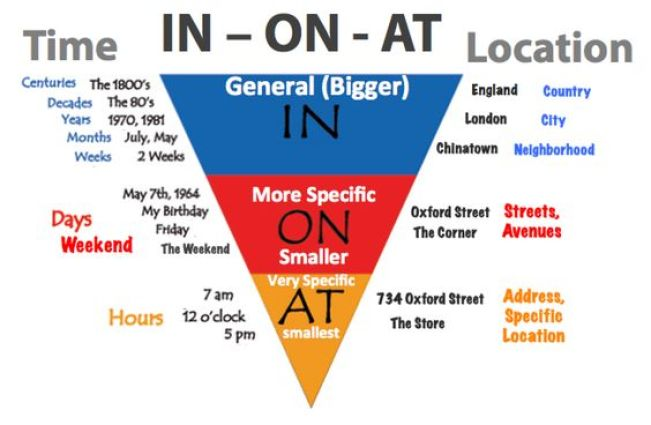in-at-prepositions-2