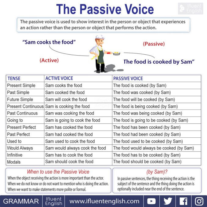 Passive+Voice+English+Grammar