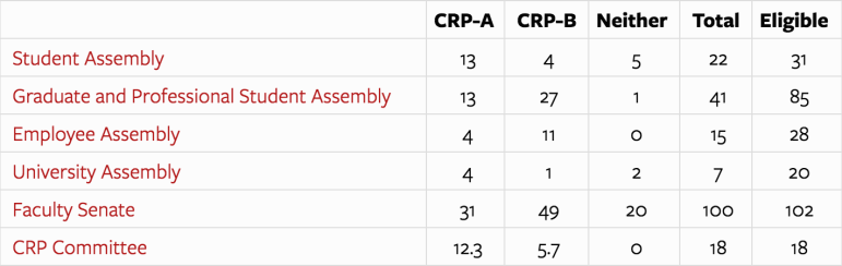 Three of the five constituent assemblies voted overwhelmingly against CRP-A.