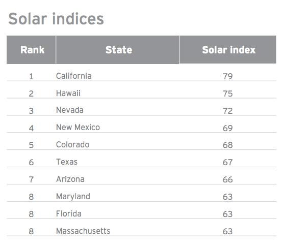 top solar states