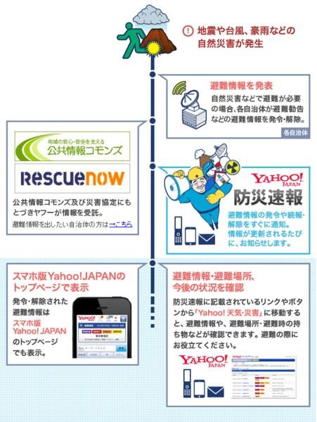 Yahoo! JAPAN / 公共情報コモンズ / レスキューナウ