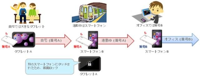 ポータブルSIM 回線認証