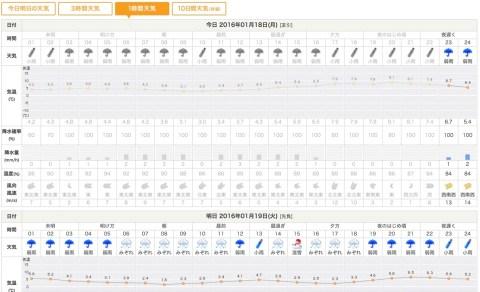 tenki.jp 1時間毎天気予報
