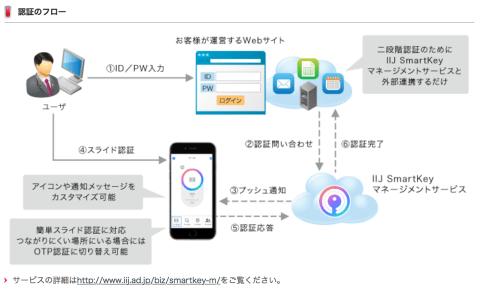 IIJ SmartKeyマネージメントサービス