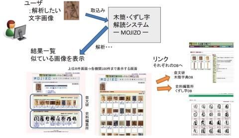 木簡・くずし字解読システム-MOJIZO