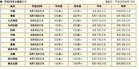 2016年 (平成28年) の梅雨入り/梅雨明け (速報値)