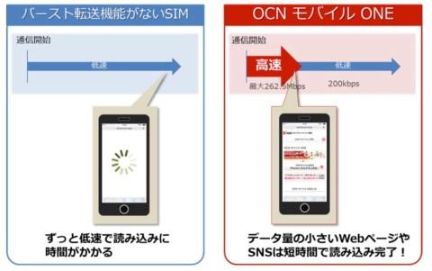 OCN モバイル ONE バースト機能