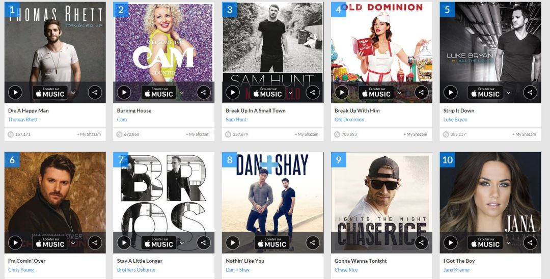 Shazam - Top 10 Country