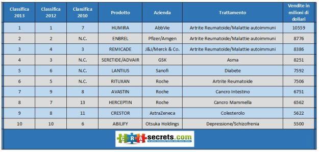 Farmaci più venduti 2013