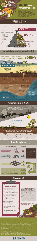 ILSR-Compost Impacts