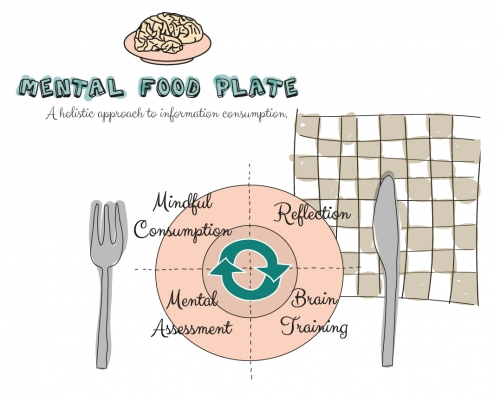 Mental-Food-Plate-Illustration