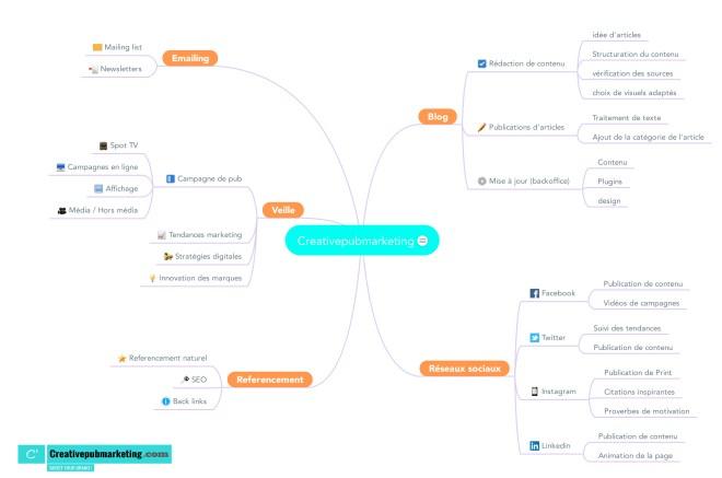 Mind mapping creativepubmarketing