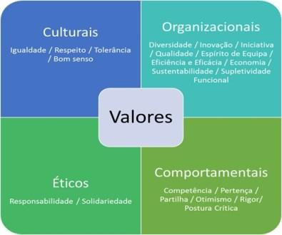 imagem-valores