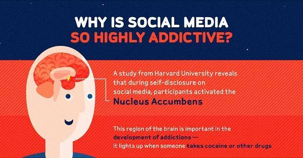 de ce creeaza social media dependenta
