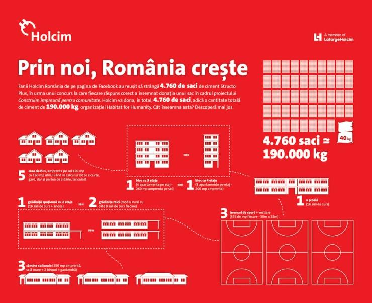 holcim romania doneaza 4760 de saci de ciment