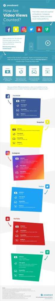 cum sunt contorizate vizualizarile pe retelele sociale