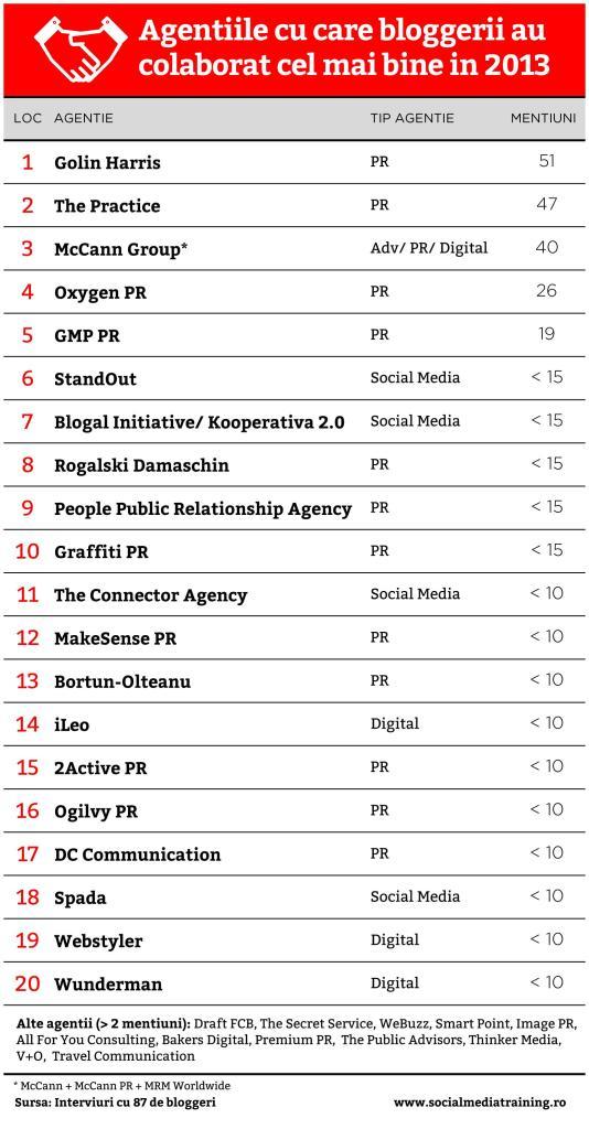 Top-Agentii-in-Blogosfera