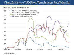 USD interest rate volatility v Libor