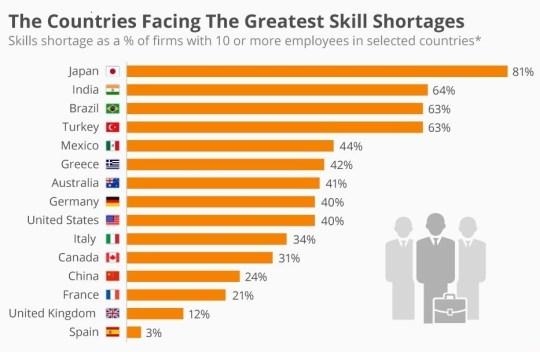 Skill Survey