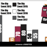 The Big Event through the Years