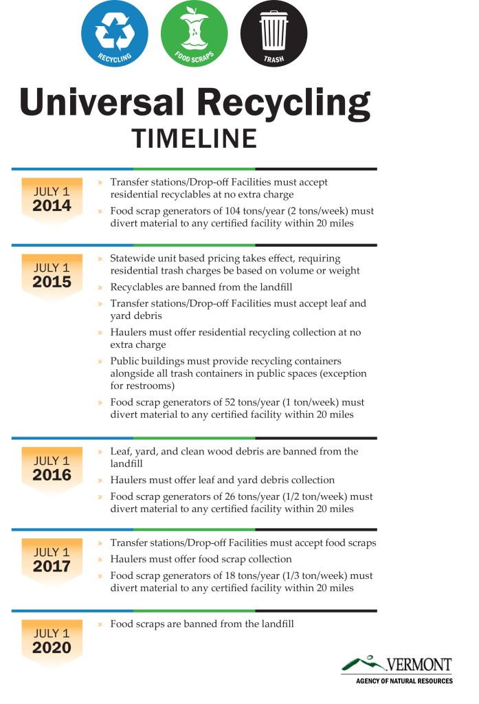Act 148 Universal Recycling Timeline Summary