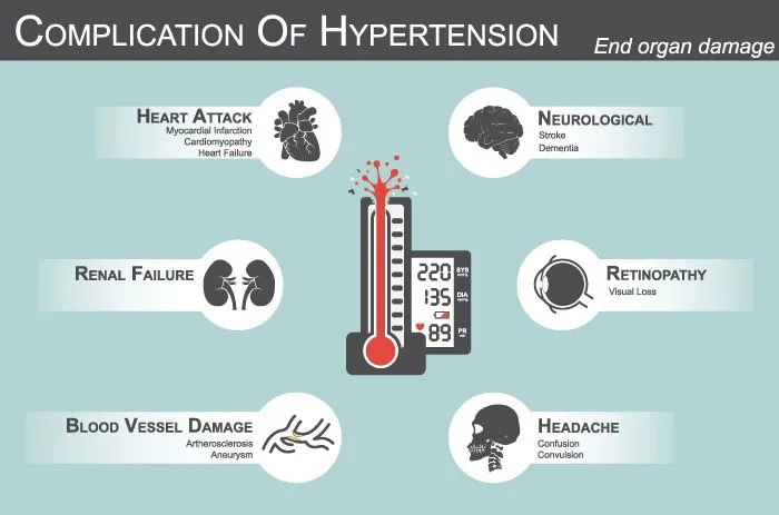 Can High Blood Pressure Cause Anxiety?