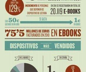 lectura de libros electronicos