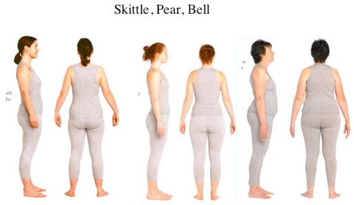Skittle, Pear, and Bell shapes