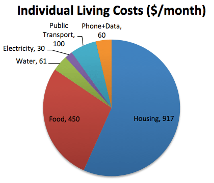 Living Costs in Redmond Washington Breakdown