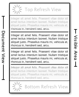 Bi Directional Refreshable Scroll View