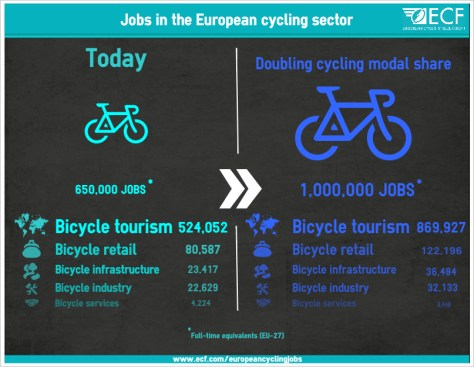 Jobs in European cycling sector (7.5 and 15 pc)