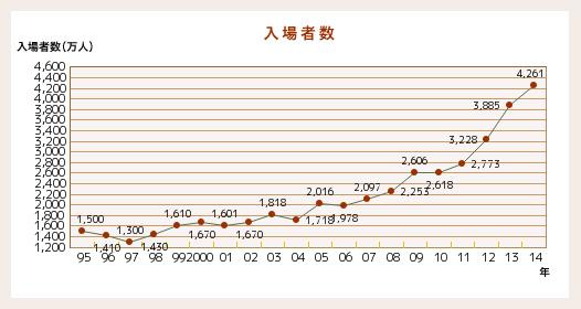 入場者数推移 赤西仁 男性同伴ライブ コンサート 男性限定ライブ ももクロ 福山雅治
