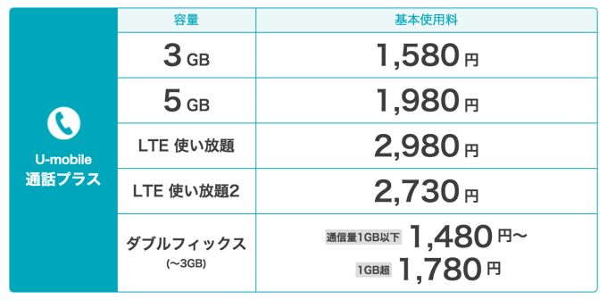 u-mobileの利用料金