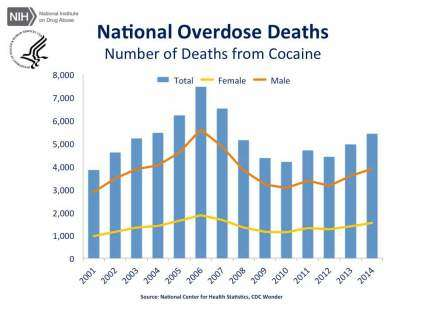 National Overdose Deaths—Number of Deaths from Cocaine.