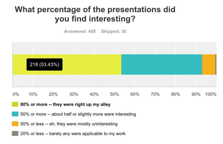 What percentage of the presentations did you find interesting? 53% found 80%+ interesting to their work.