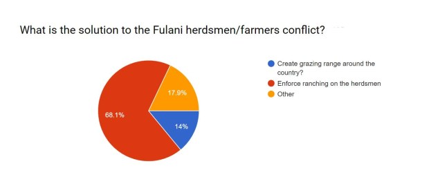 Ranching is favoured, the pie chart illustrates the poll result