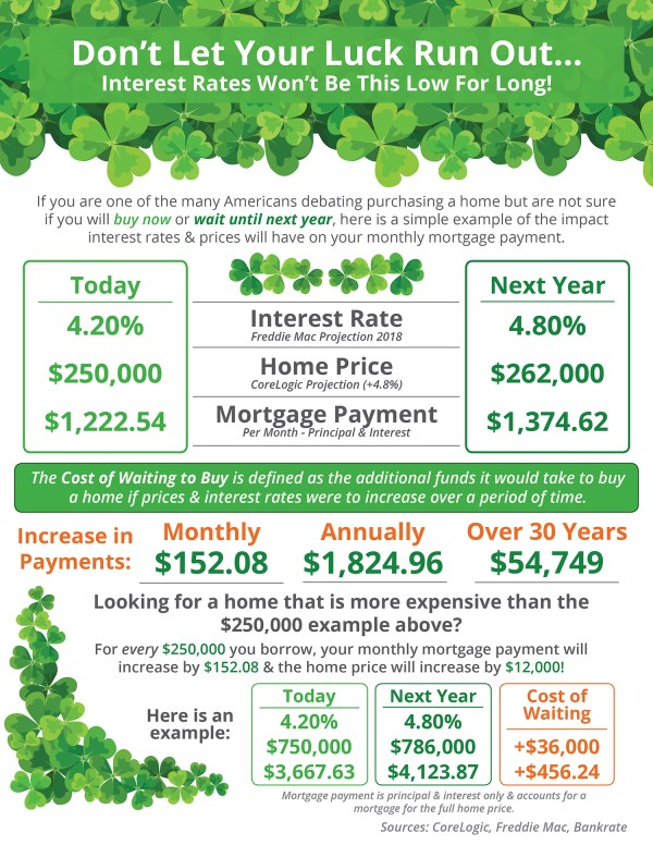 Don't Let Your Luck Run Out [INFOGRAPHIC] | Simplifying The Market