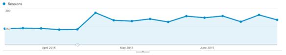 organic traffic lift after republishing blog post
