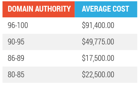 native advertising cost by domain authority