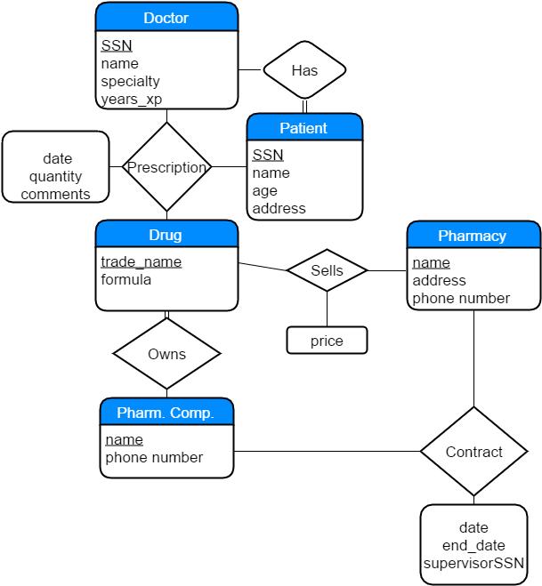 Pharmacy er diagram basic guide wiring diagram map er diagram rh ewallmaps com pharmacy management system er diagram ppt pharmacy software ccuart Gallery
