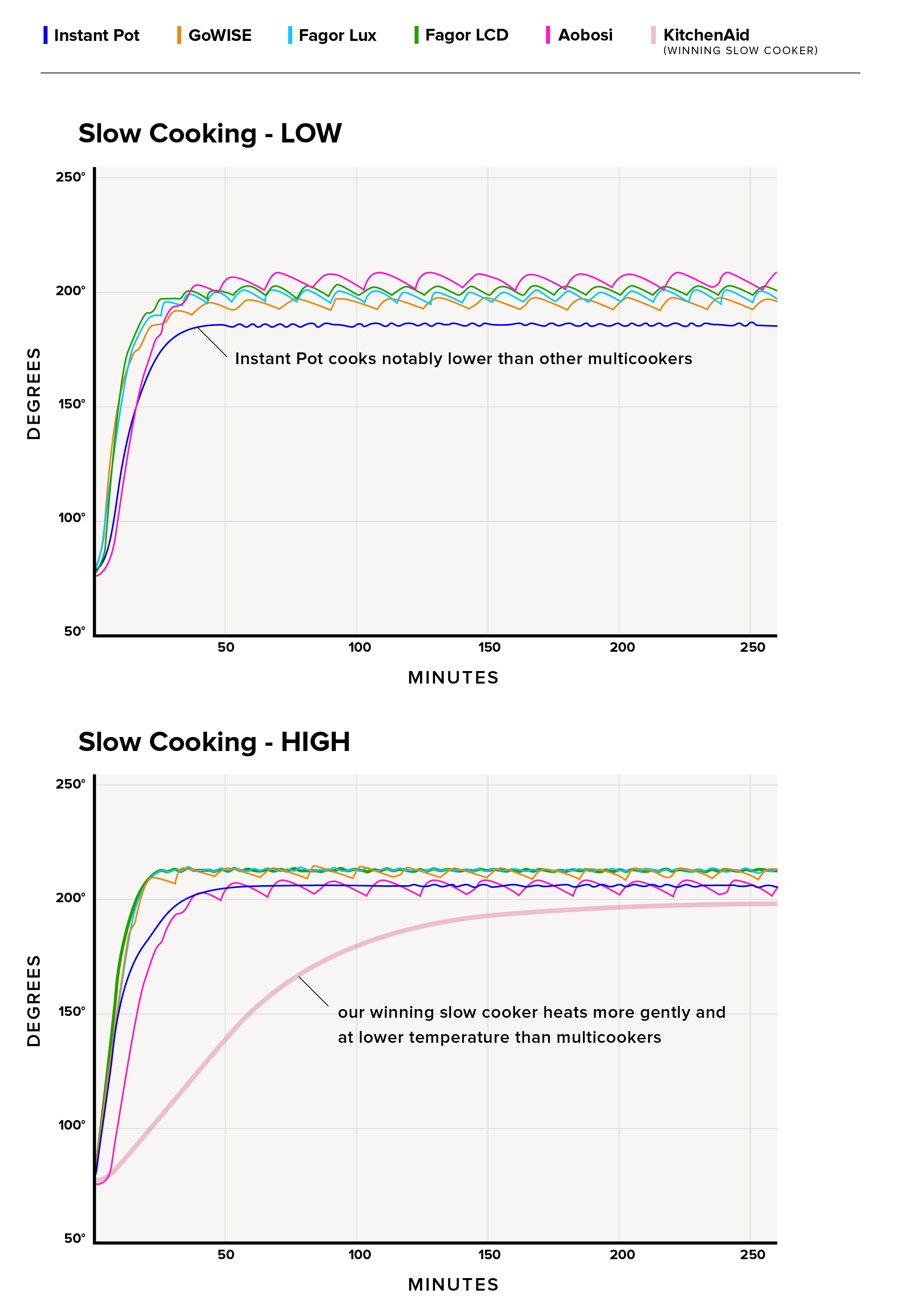 Aweinspiring Materials Science Andengineering At Testing Multicookers Pressure To Figure Out Why Instant Pot Was Slower Than Or Wecontacted Robert Professor nice food Target Instant Pot