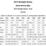 2013 Starlights Final Results