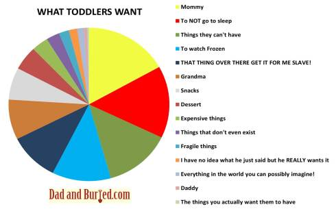 Toddler Pie chart51 They Want it All